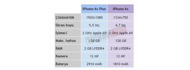 1 iPhone 6S'in kasası ve teknik özellikleri sızdırıldı