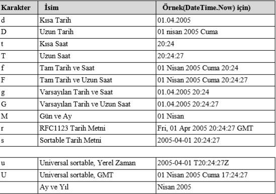 cikis-islemleri-2 C# Console Çıkış İşlemleri