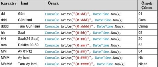 cikis-islemleri-3 C# Console Çıkış İşlemleri