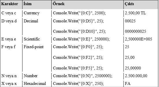 cikis-islemleri C# Console Çıkış İşlemleri